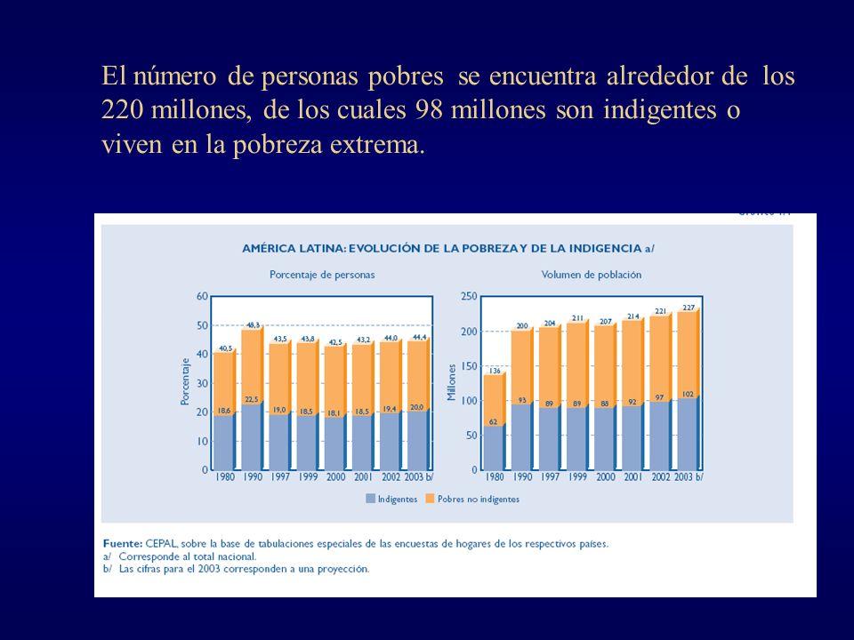 El número de personas pobres se encuentra alrededor de los 220 millones, de los cuales 98 millones son indigentes o viven en la pobreza extrema.