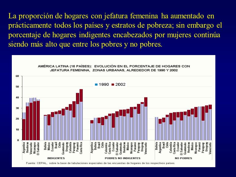 La proporción de hogares con jefatura femenina ha aumentado en prácticamente todos los países y estratos de pobreza; sin embargo el porcentaje de hogares indigentes encabezados por mujeres continúa siendo más alto que entre los pobres y no pobres.