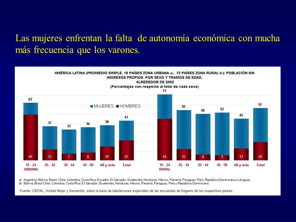 Las mujeres enfrentan la falta de autonomía económica con mucha más frecuencia que los varones.