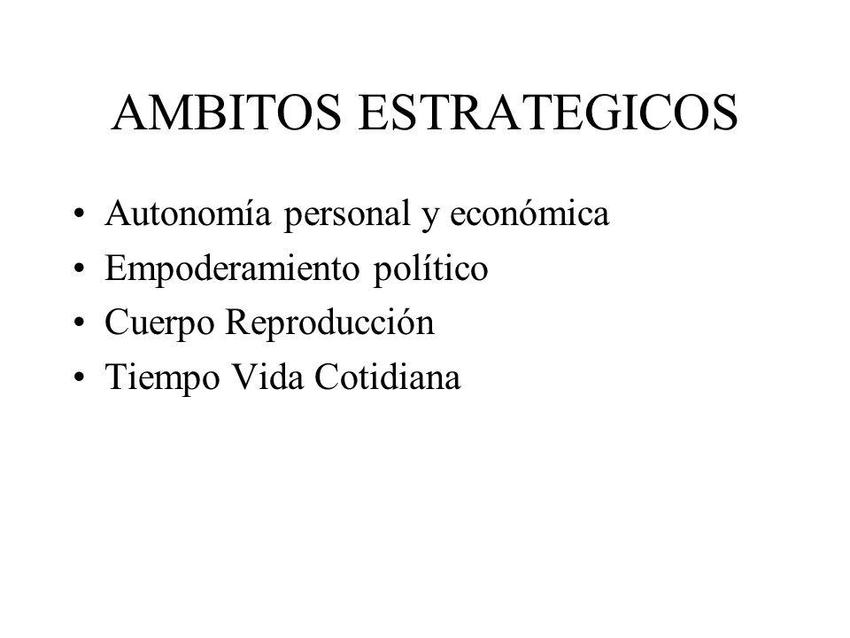 AMBITOS ESTRATEGICOS Autonomía personal y económica Empoderamiento político Cuerpo Reproducción Tiempo Vida Cotidiana