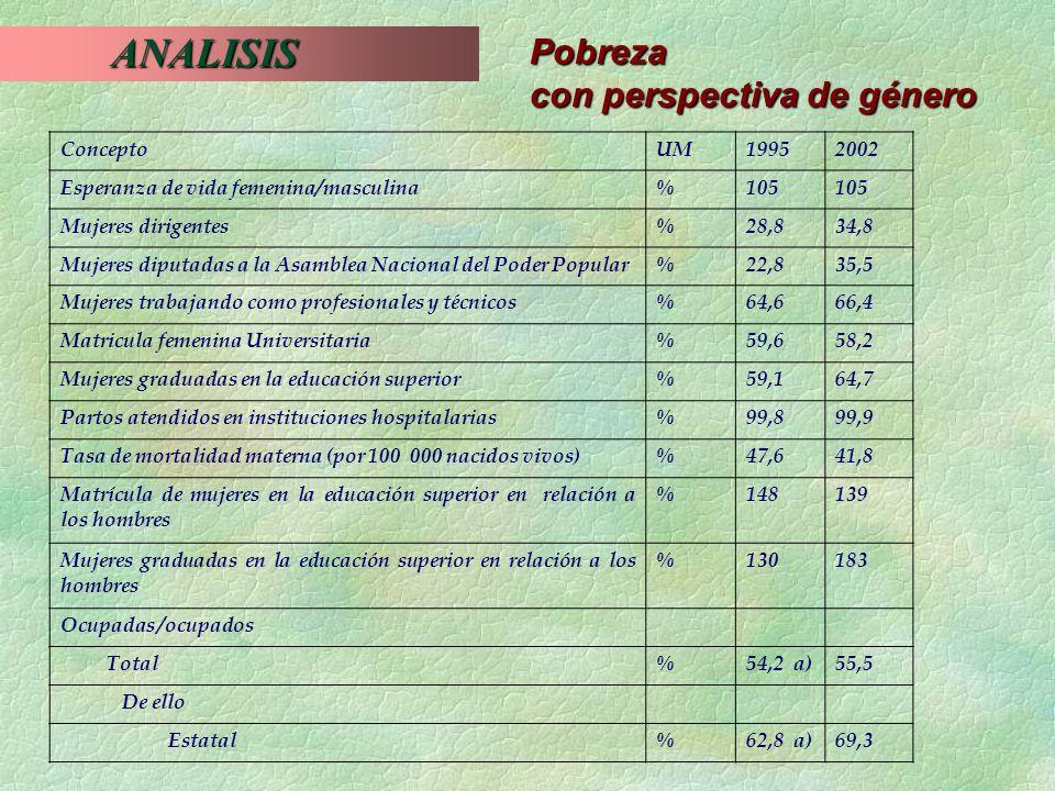 ANALISIS ANALISIS Pobreza con perspectiva de género ConceptoUM19952002 Esperanza de vida femenina/masculina%105 Mujeres dirigentes%28,834,8 Mujeres di