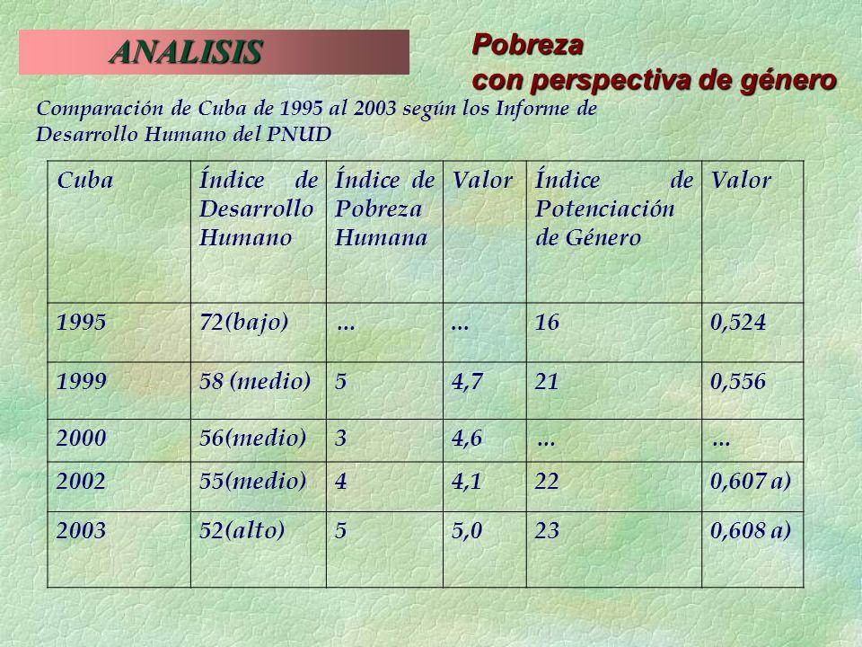 ANALISIS ANALISIS Pobreza con perspectiva de género Comparación de Cuba de 1995 al 2003 según los Informe de Desarrollo Humano del PNUD CubaÍndice de