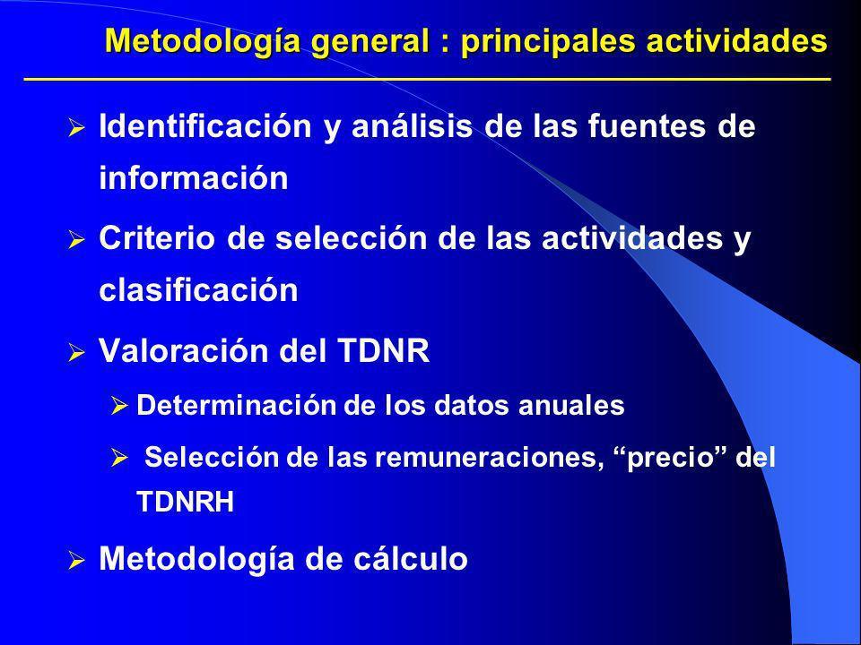 Metodología general : principales actividades Identificación y análisis de las fuentes de información Criterio de selección de las actividades y clasi