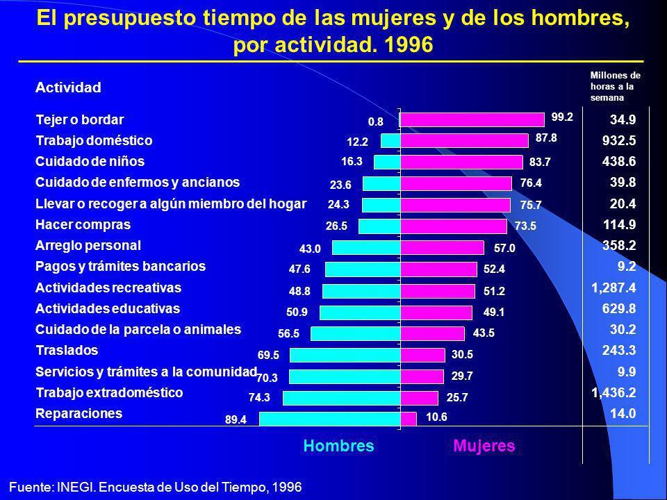 HombresMujeres Fuente: INEGI. Encuesta de Uso del Tiempo, 1996 El presupuesto tiempo de las mujeres y de los hombres, por actividad. 1996 Millones de
