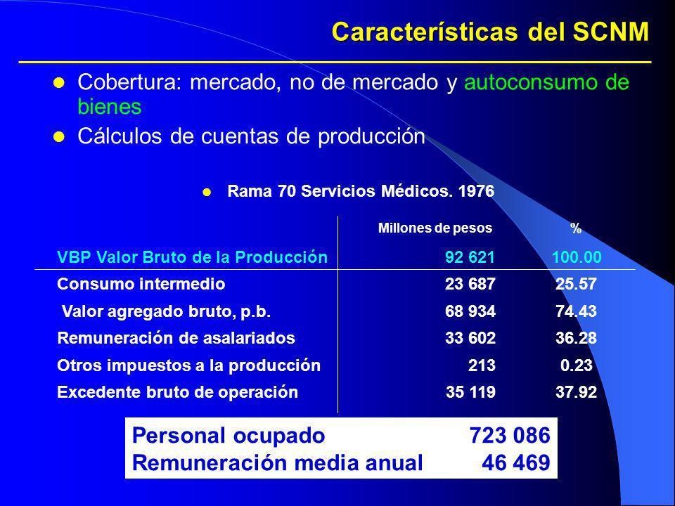 Características del SCNM Cobertura: mercado, no de mercado y autoconsumo de bienes Cálculos de cuentas de producción Rama 70 Servicios Médicos. 1976 M