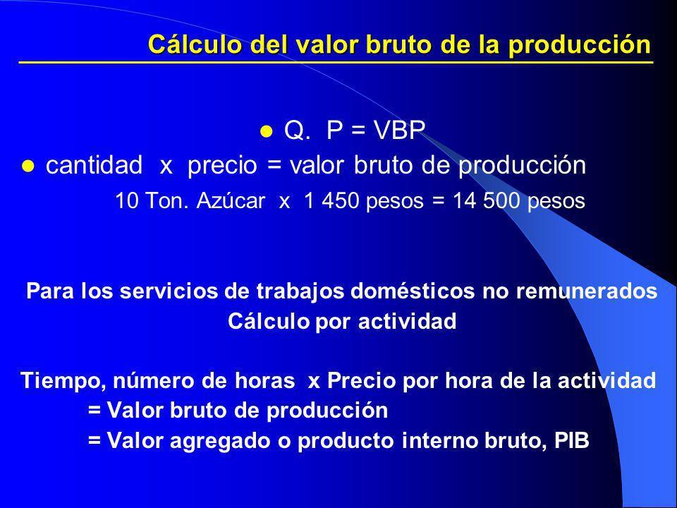 Cálculo del valor bruto de la producción Q. P = VBP cantidad x precio = valor bruto de producción 10 Ton. Azúcar x 1 450 pesos = 14 500 pesos Para los