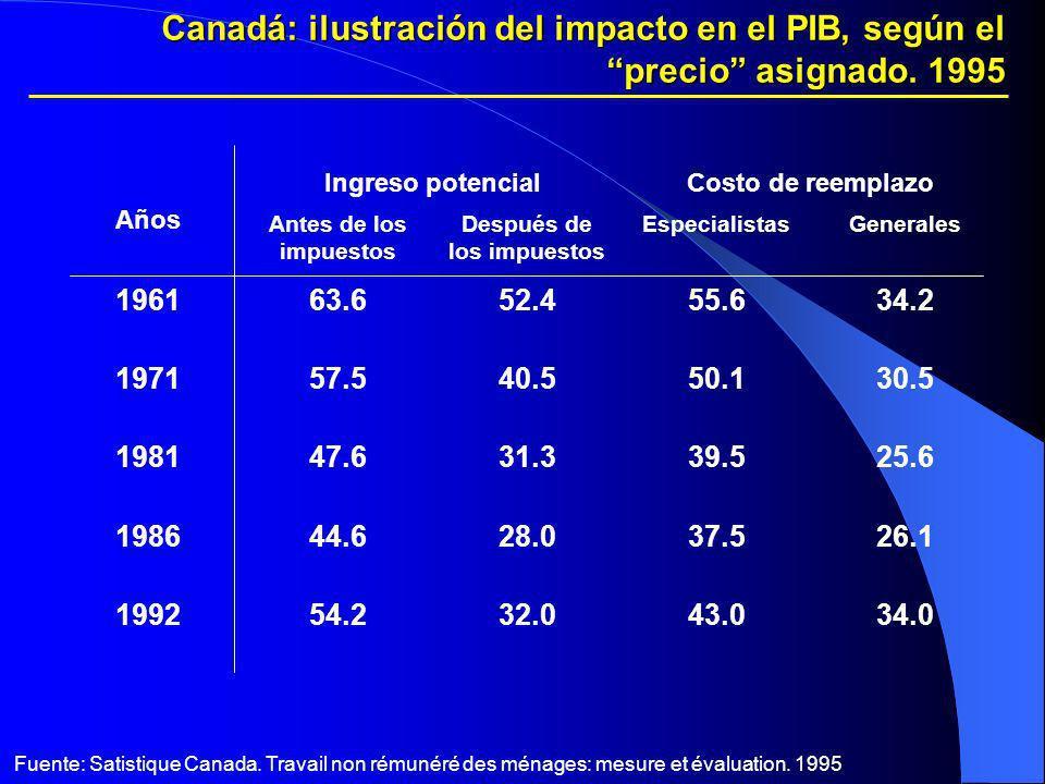 Canadá: ilustración del impacto en el PIB, según el precio asignado. 1995 Años Ingreso potencialCosto de reemplazo Antes de los impuestos Después de l