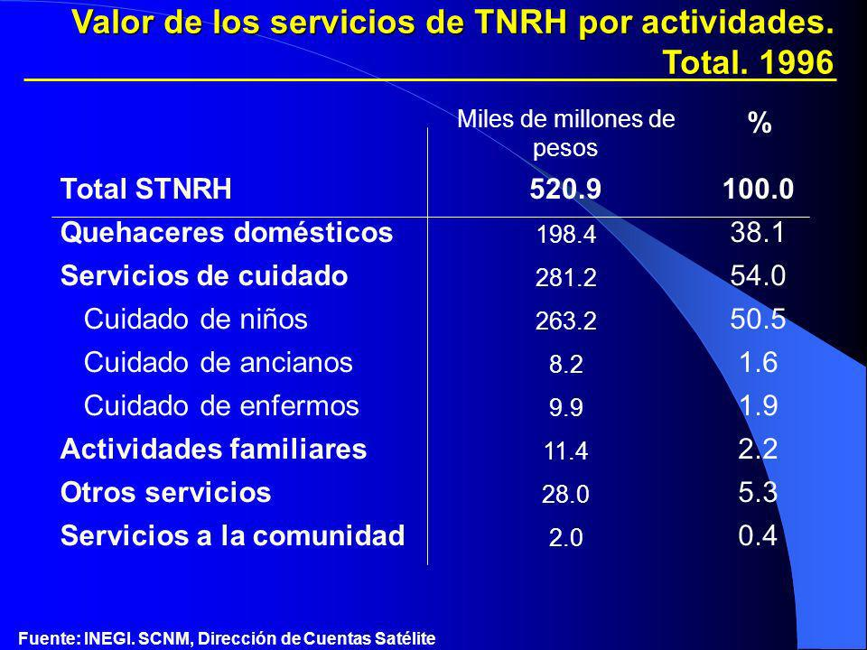 Miles de millones de pesos % Total STNRH520.9100.0 Quehaceres domésticos 198.4 38.1 Servicios de cuidado 281.2 54.0 Cuidado de niños 263.2 50.5 Cuidad