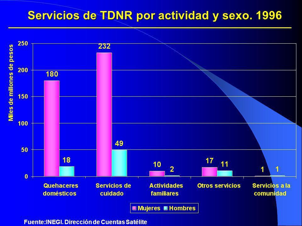 Servicios de TDNR por actividad y sexo. 1996 Fuente:INEGI. Dirección de Cuentas Satélite