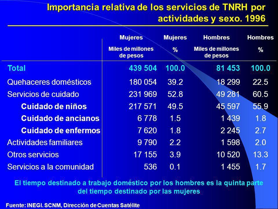 Mujeres Hombres Miles de millones de pesos % % Total439 504100.081 453100.0 Quehaceres domésticos180 05439.218 29922.5 Servicios de cuidado231 96952.8