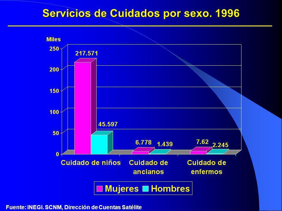 Servicios de Cuidados por sexo. 1996 Fuente: INEGI. SCNM, Dirección de Cuentas Satélite