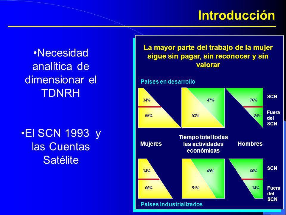 Introducción Necesidad analítica de dimensionar el TDNRH El SCN 1993 y las Cuentas Satélite La mayor parte del trabajo de la mujer sigue sin pagar, si