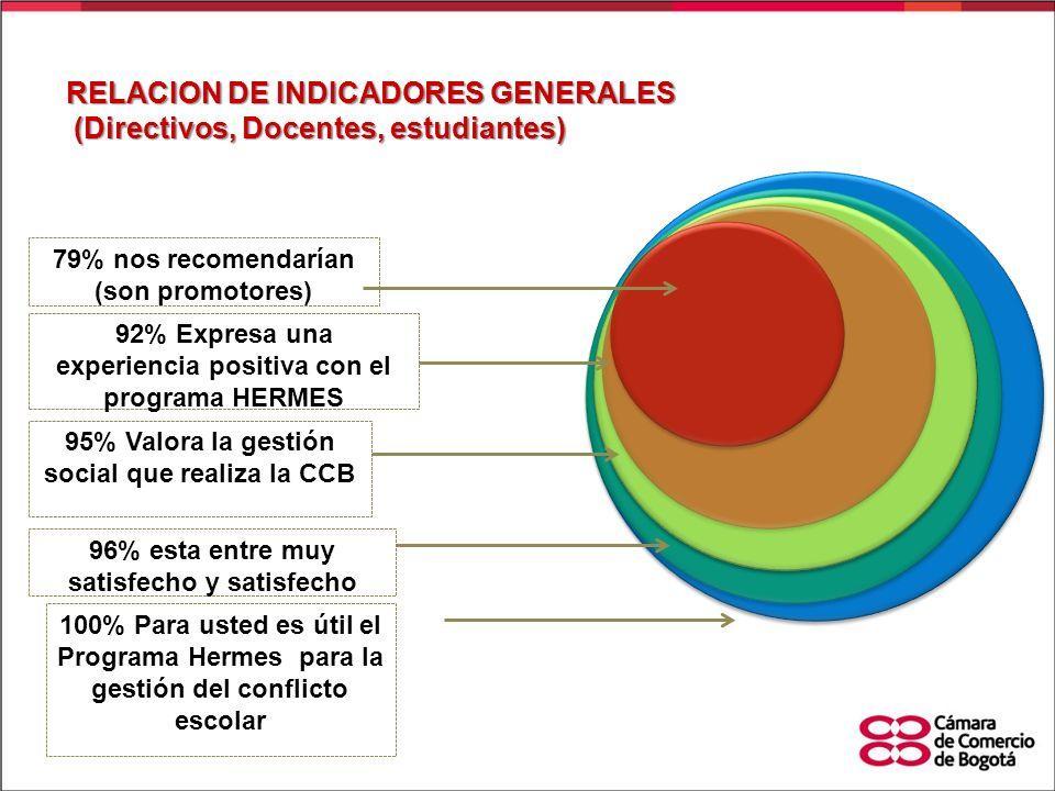 RELACION DE INDICADORES GENERALES (Directivos, Docentes, estudiantes) (Directivos, Docentes, estudiantes) 95% Valora la gestión social que realiza la