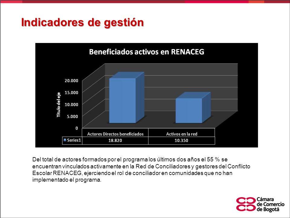 Indicadores de gestión Del total de actores formados por el programa los últimos dos años el 55 % se encuentran vinculados activamente en la Red de Co