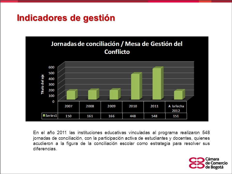 Indicadores de gestión En el año 2011 las instituciones educativas vinculadas al programa realizaron 548 jornadas de conciliación, con la participació