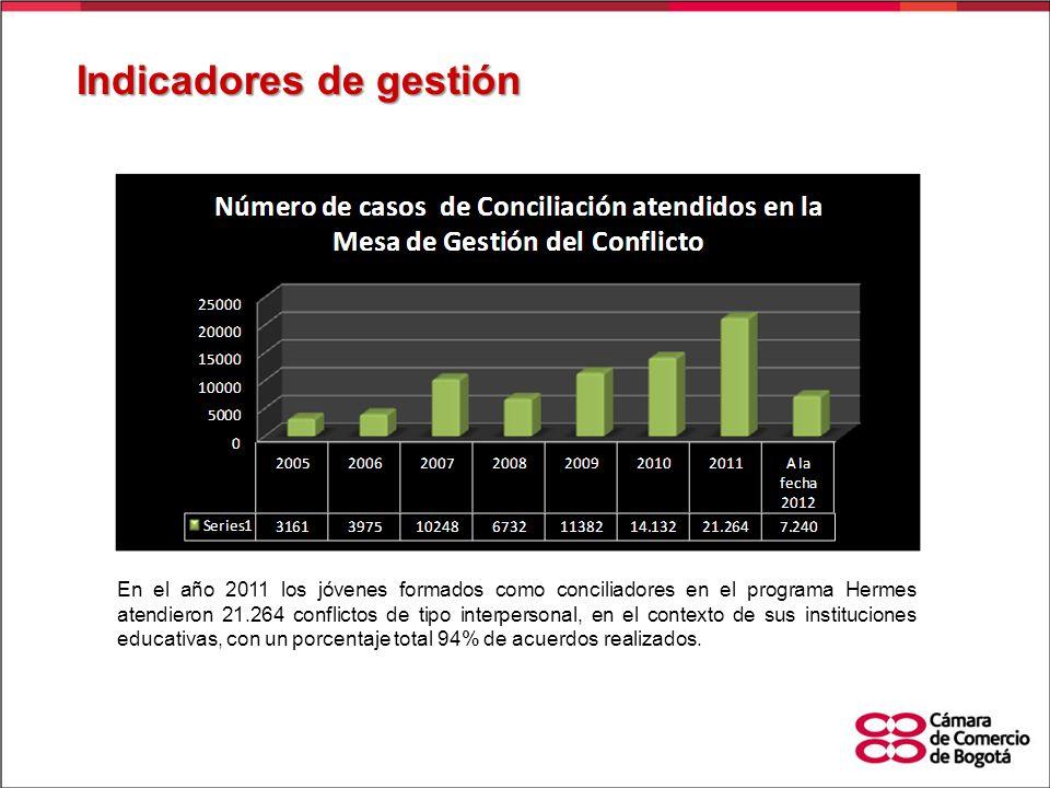 Indicadores de gestión En el año 2011 los jóvenes formados como conciliadores en el programa Hermes atendieron 21.264 conflictos de tipo interpersonal