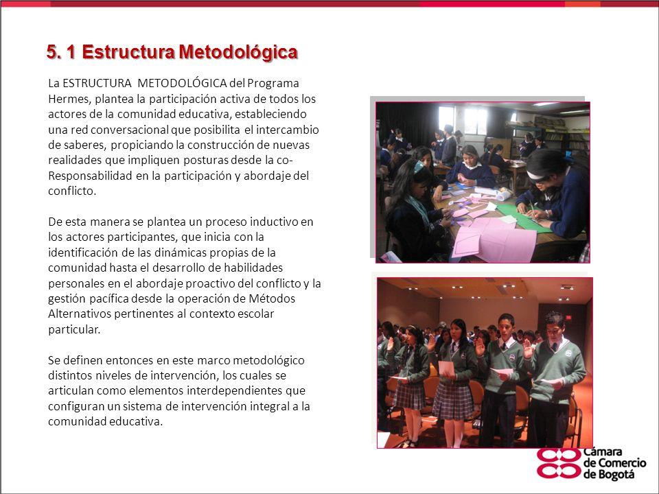 La ESTRUCTURA METODOLÓGICA del Programa Hermes, plantea la participación activa de todos los actores de la comunidad educativa, estableciendo una red