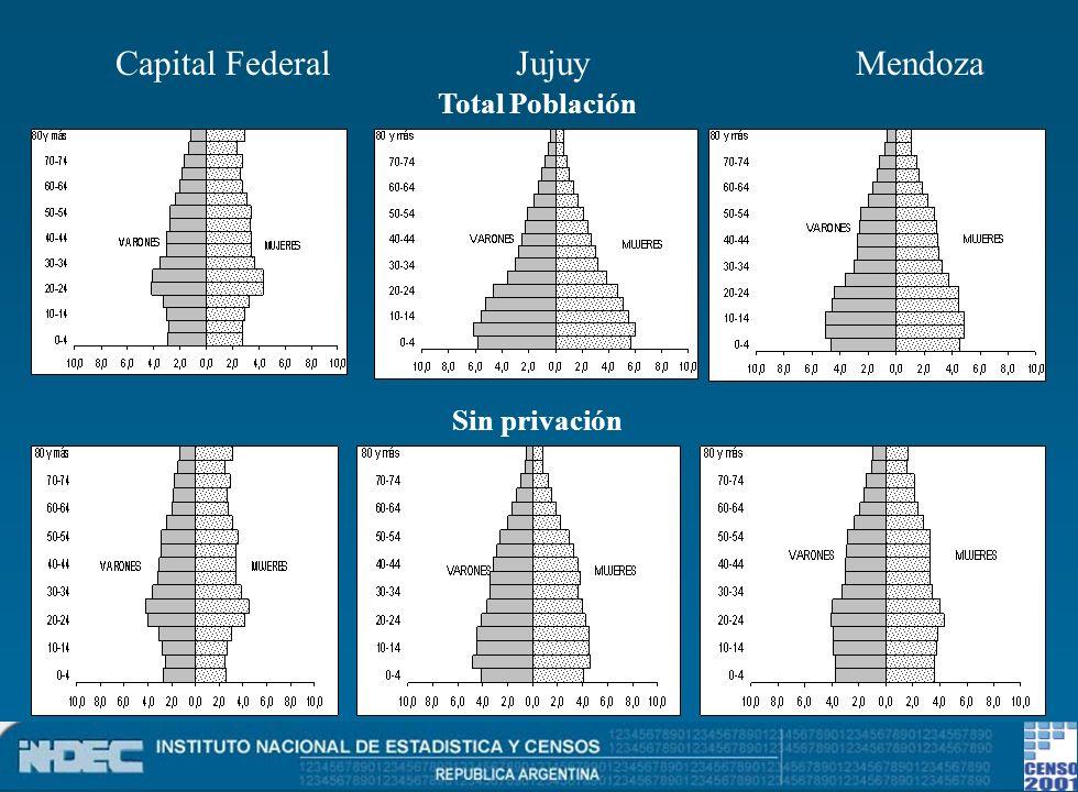 Sin privación Total Población Capital Federal Jujuy Mendoza