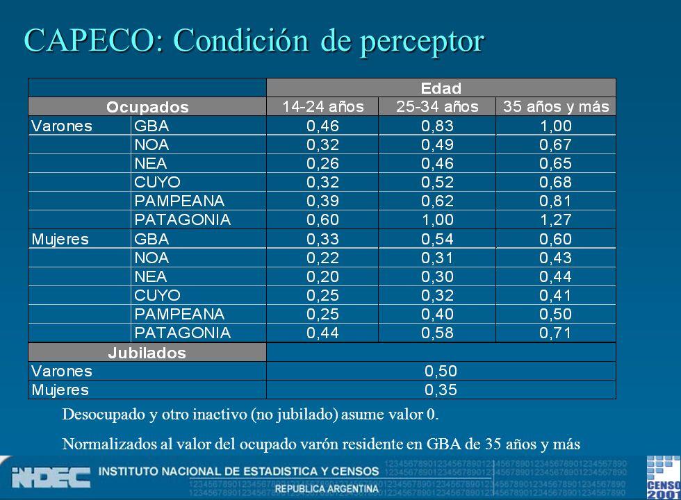 CAPECO: Condición de perceptor Desocupado y otro inactivo (no jubilado) asume valor 0. Normalizados al valor del ocupado varón residente en GBA de 35