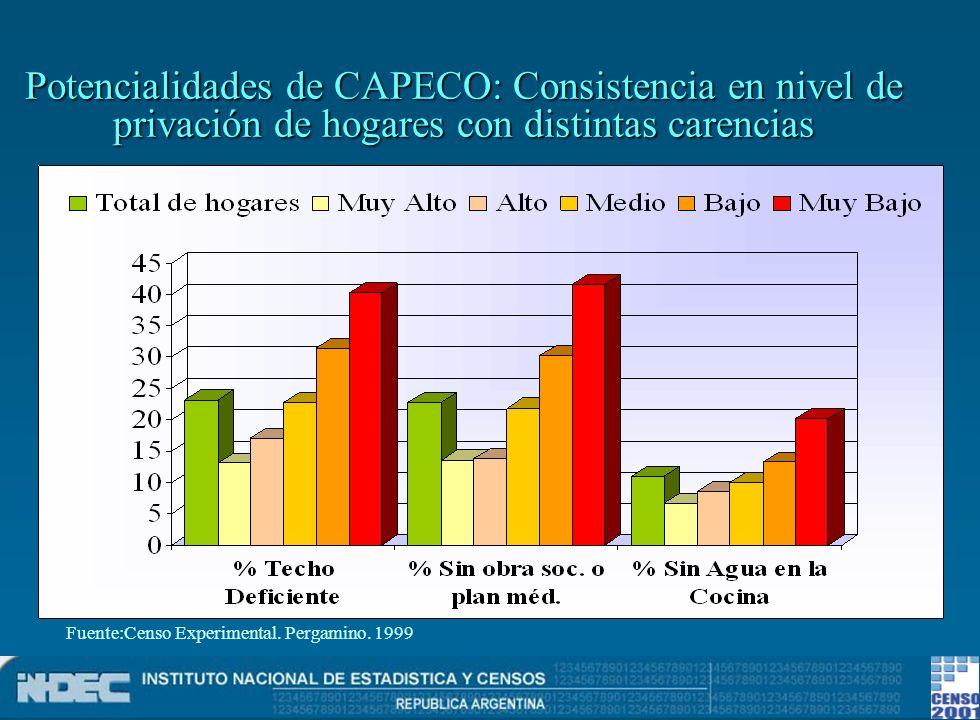 Potencialidades de CAPECO: Consistencia en nivel de privación de hogares con distintas carencias Fuente:Censo Experimental. Pergamino. 1999