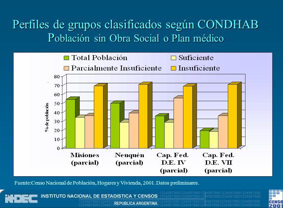 Perfiles de grupos clasificados según CONDHAB P oblación sin Obra Social o Plan médico Fuente:Censo Nacional de Población, Hogares y Vivienda, 2001. D