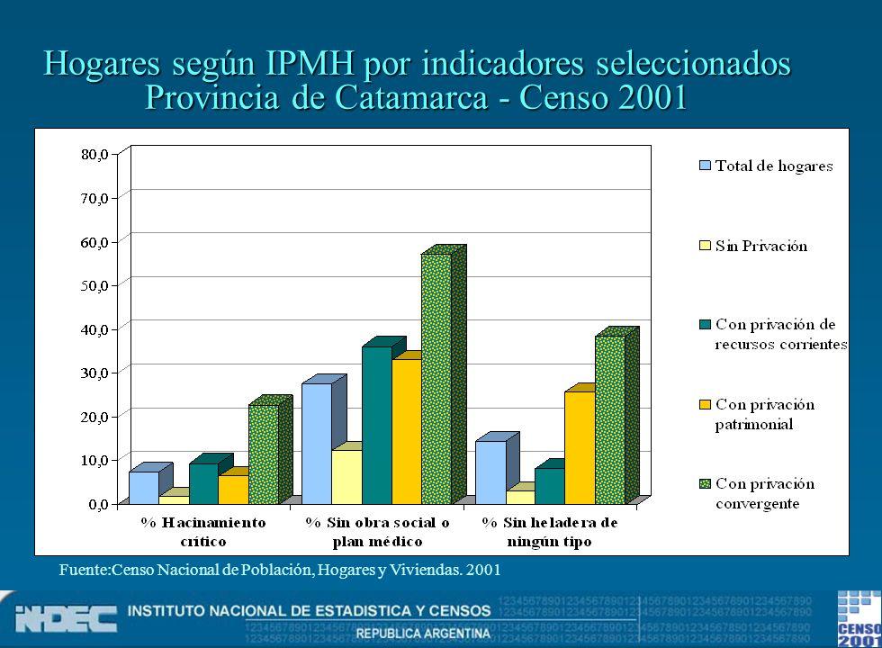 Hogares según IPMH por indicadores seleccionados Provincia de Catamarca - Censo 2001 Fuente:Censo Nacional de Población, Hogares y Viviendas. 2001