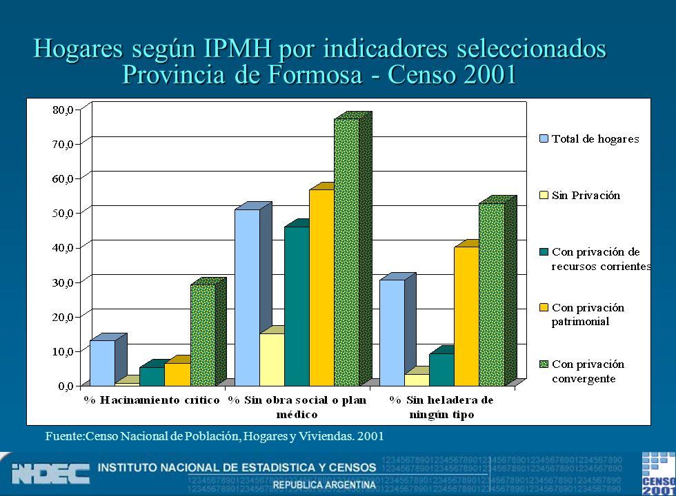 Hogares según IPMH por indicadores seleccionados Provincia de Formosa - Censo 2001 Fuente:Censo Nacional de Población, Hogares y Viviendas. 2001