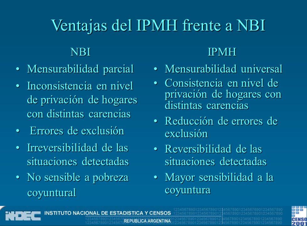 Ventajas del IPMH frente a NBI NBI Mensurabilidad parcialMensurabilidad parcial Inconsistencia en nivel de privación de hogares con distintas carencia