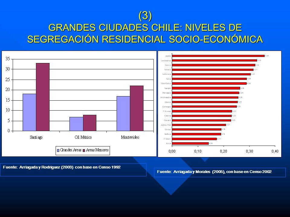 (3) GRANDES CIUDADES CHILE: NIVELES DE SEGREGACIÓN RESIDENCIAL SOCIO-ECONÓMICA Fuente: Arriagada y Rodriguez (2003) con base en Censo 1992 Fuente: Arr