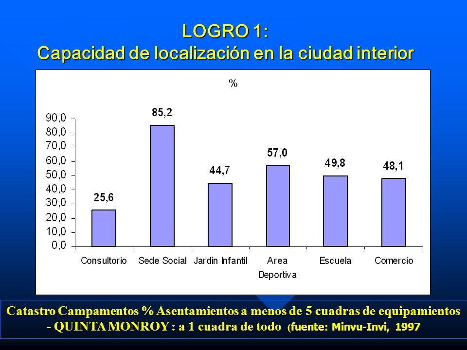 LOGRO 1: Capacidad de localización en la ciudad interior Catastro Campamentos % Asentamientos a menos de 5 cuadras de equipamientos - QUINTA MONROY :
