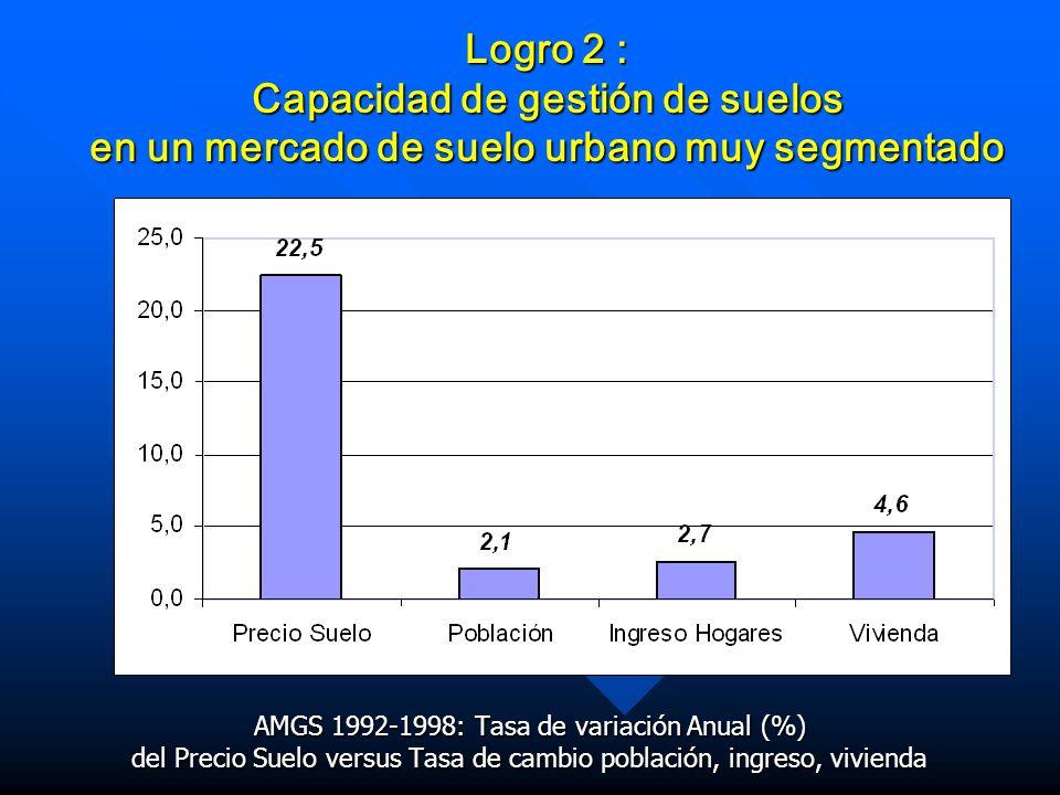 AMGS 1992-1998: Tasa de variación Anual (%) del Precio Suelo versus Tasa de cambio población, ingreso, vivienda Logro 2 : Capacidad de gestión de suel