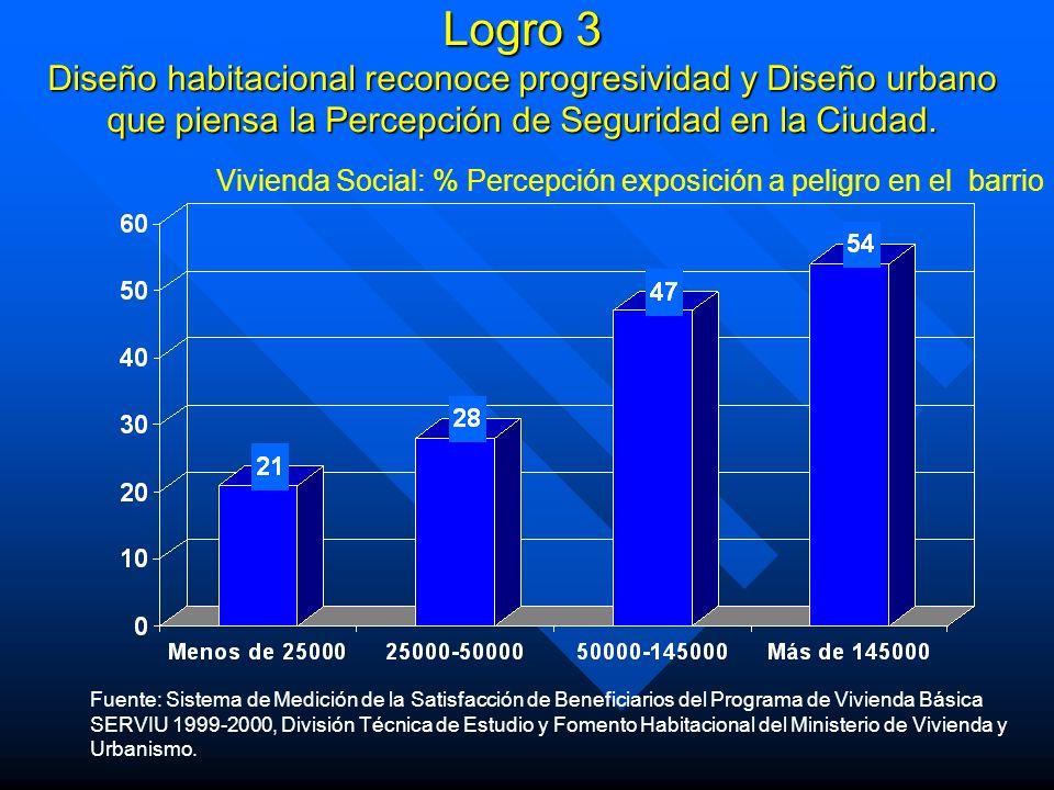 Vivienda Social: % Percepción exposición a peligro en el barrio Fuente: Sistema de Medición de la Satisfacción de Beneficiarios del Programa de Vivien