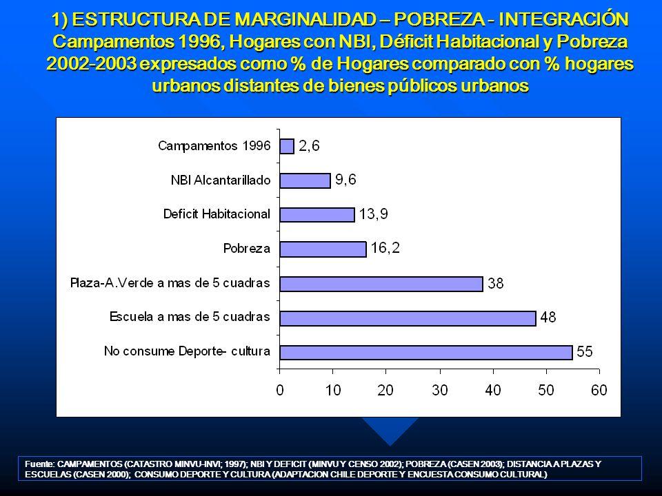 1) ESTRUCTURA DE MARGINALIDAD – POBREZA - INTEGRACIÓN Campamentos 1996, Hogares con NBI, Déficit Habitacional y Pobreza 2002-2003 expresados como % de