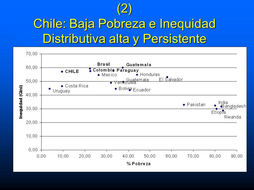 (2) Chile: Baja Pobreza e Inequidad Distributiva alta y Persistente