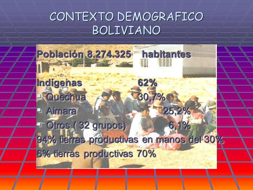 CONTEXTO DEMOGRAFICO BOLIVIANO Población8.274.325 habitantes Indígenas62% Quechua30,7% Quechua30,7% Aimara 25,2% Aimara 25,2% Otros ( 32 grupos) 6,1%