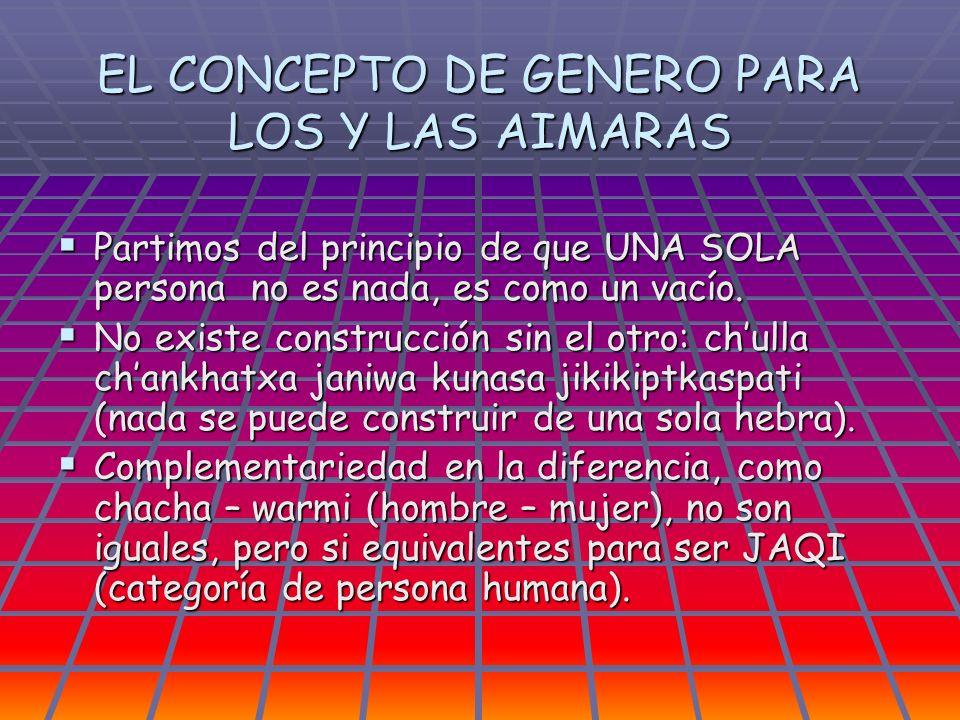 PROPIEDAD DE LA TIERRA Cultura aimara La tierra es de la mujer que genera vida es la poseción consuitudinaria de ser madre.