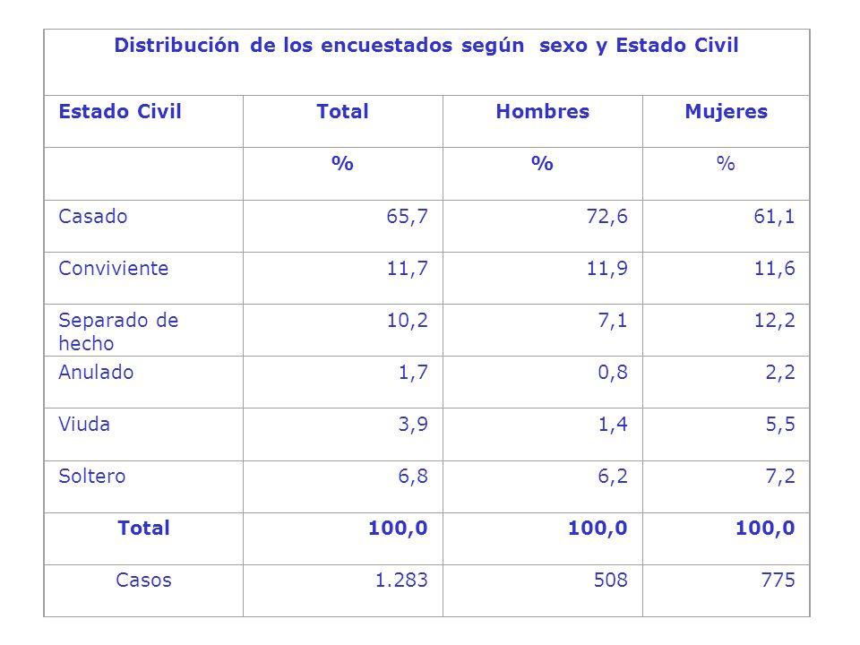 Distribución de los encuestados según sexo y Estado Civil Estado CivilTotalHombresMujeres %% Casado65,772,661,1 Conviviente11,711,911,6 Separado de hecho 10,27,112,2 Anulado1,70,82,2 Viuda3,91,45,5 Soltero6,86,27,2 Total100,0 Casos1.283508775