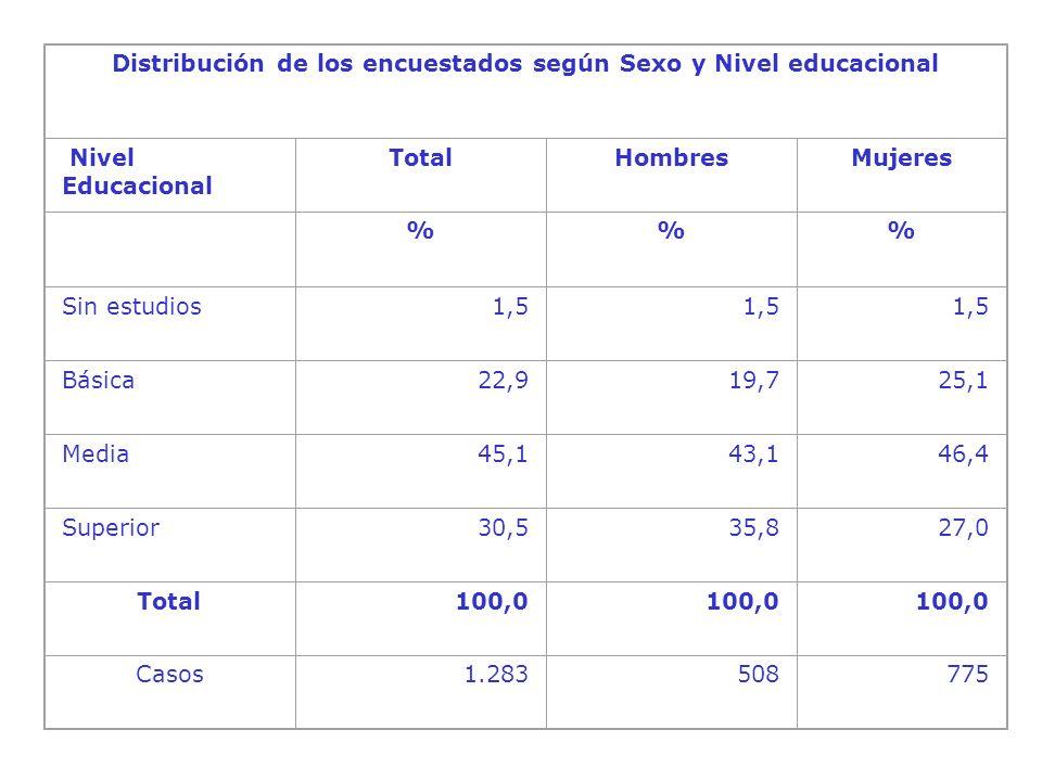 Distribución de los encuestados según Sexo y Nivel educacional Nivel Educacional TotalHombresMujeres %% Sin estudios1,5 Básica22,919,725,1 Media45,143,146,4 Superior30,535,827,0 Total 100,0 Casos1.283508775