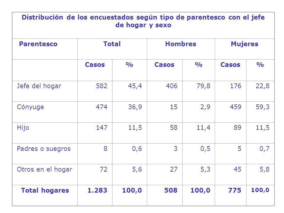 Distribución de los encuestados según tipo de parentesco con el jefe de hogar y sexo ParentescoTotalHombresMujeres Casos% % % Jefe del hogar58245,440679,817622,8 Cónyuge47436,9152,945959,3 Hijo14711,55811,48911,5 Padres o suegros80,630,550,7 Otros en el hogar725,6275,3455,8 Total hogares1.283100,0508100,0775 100,0