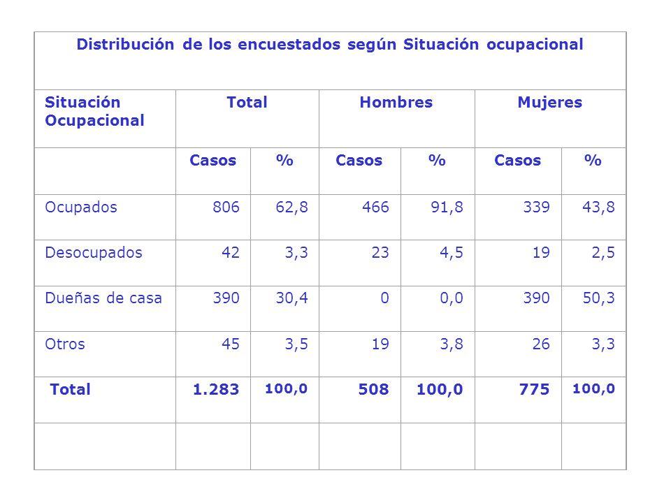 Distribución de los encuestados según Situación ocupacional Situación Ocupacional TotalHombresMujeres Casos% % % Ocupados80662,846691,833943,8 Desocupados423,3234,5192,5 Dueñas de casa39030,400,039050,3 Otros453,5193,8263,3 Total 1.283 100,0 508100,0775 100,0