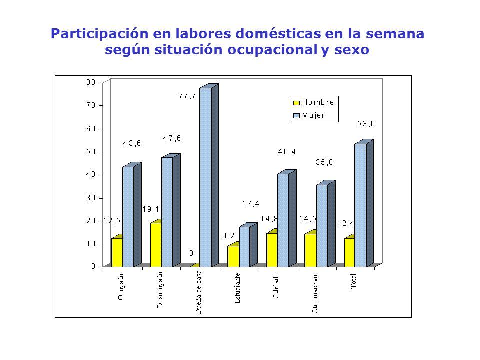 Participación en labores domésticas en la semana según situación ocupacional y sexo