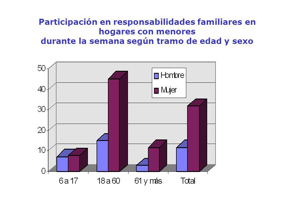 Participación en responsabilidades familiares en hogares con menores durante la semana según tramo de edad y sexo