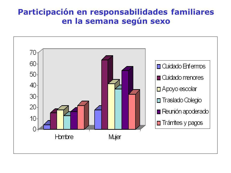 Participación en responsabilidades familiares en la semana según sexo
