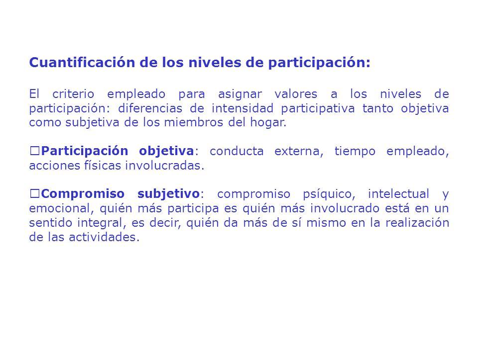 Cuantificación de los niveles de participación: El criterio empleado para asignar valores a los niveles de participación: diferencias de intensidad participativa tanto objetiva como subjetiva de los miembros del hogar.