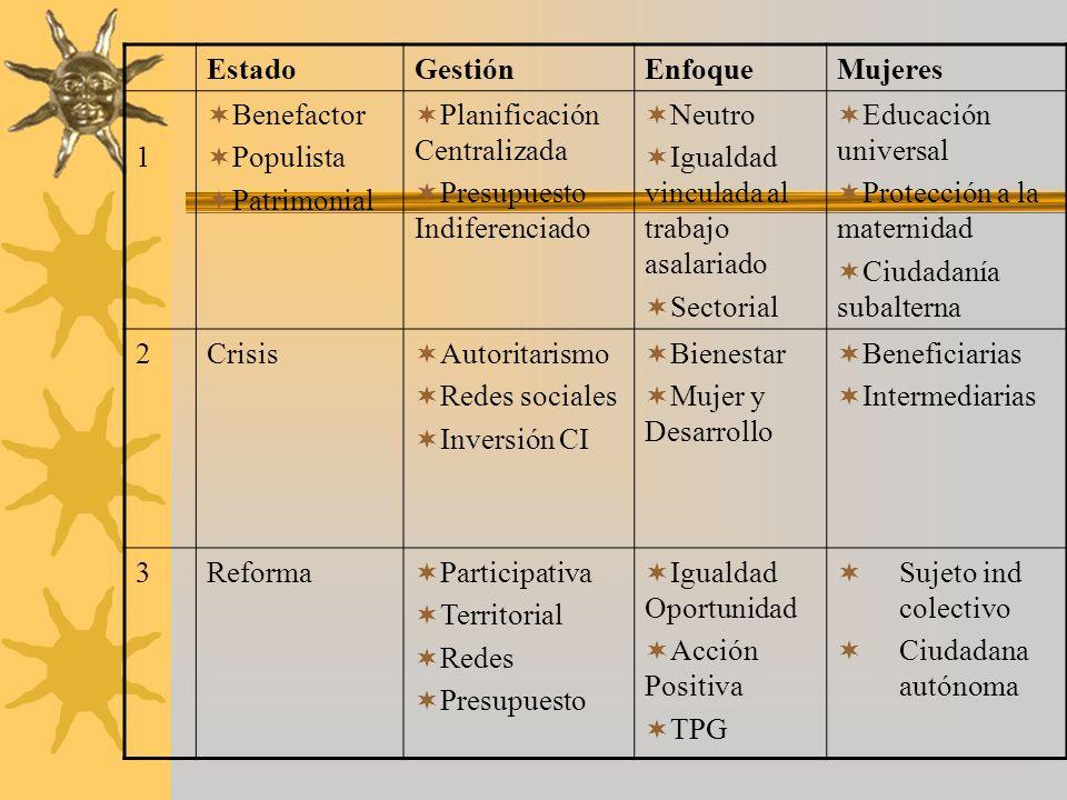 EstadoGestiónEnfoqueMujeres 1 Benefactor Populista Patrimonial Planificación Centralizada Presupuesto Indiferenciado Neutro Igualdad vinculada al trab