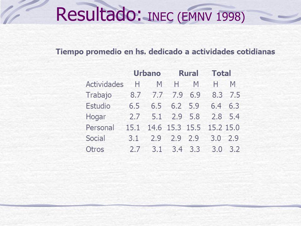 Resultado: INEC (EMNV 1998) Tiempo promedio en hs.