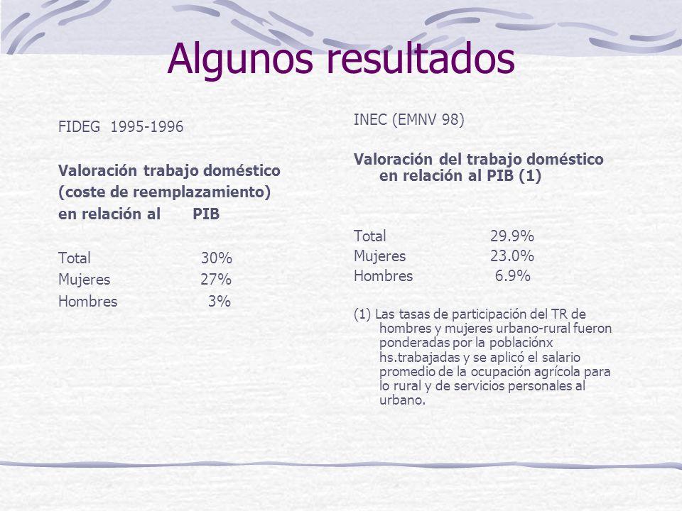 Algunos resultados FIDEG 1995-1996 Valoración trabajo doméstico (coste de reemplazamiento) en relación al PIB Total 30% Mujeres 27% Hombres 3% INEC (EMNV 98) Valoración del trabajo doméstico en relación al PIB (1) Total29.9% Mujeres 23.0% Hombres 6.9% (1) Las tasas de participación del TR de hombres y mujeres urbano-rural fueron ponderadas por la poblaciónx hs.trabajadas y se aplicó el salario promedio de la ocupación agrícola para lo rural y de servicios personales al urbano.