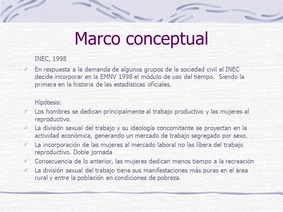 Marco conceptual INEC, 1998 En respuesta a la demanda de algunos grupos de la sociedad civil el INEC decide incorporar en la EMNV 1998 el módulo de uso del tiempo.