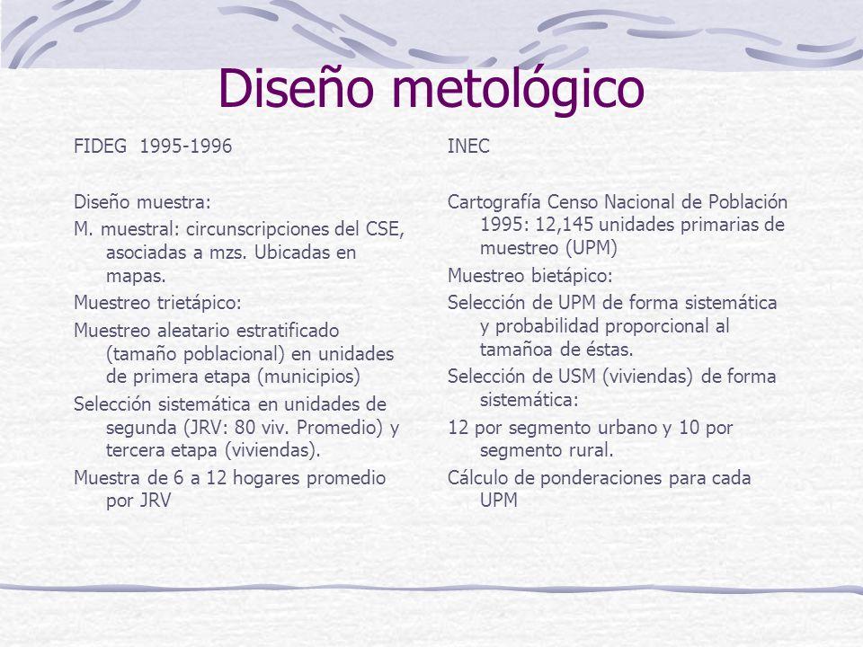 Diseño metológico FIDEG 1995-1996 Diseño muestra: M.