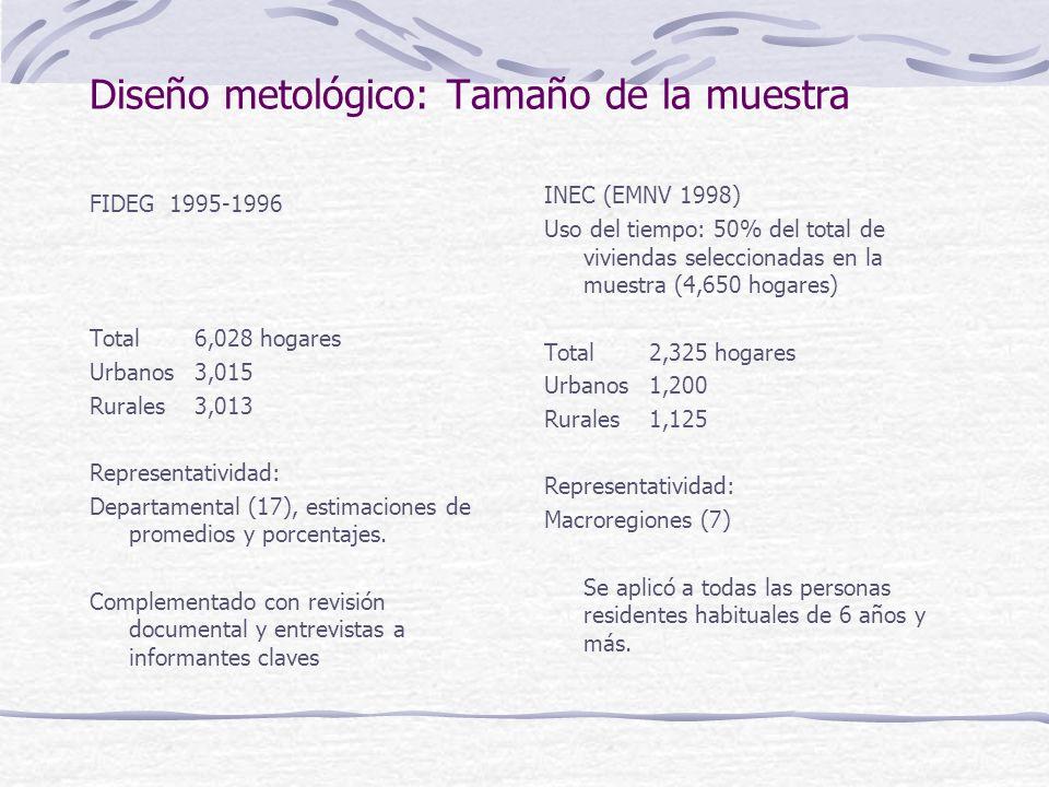 Diseño metológico: Tamaño de la muestra FIDEG 1995-1996 Total 6,028 hogares Urbanos 3,015 Rurales 3,013 Representatividad: Departamental (17), estimaciones de promedios y porcentajes.